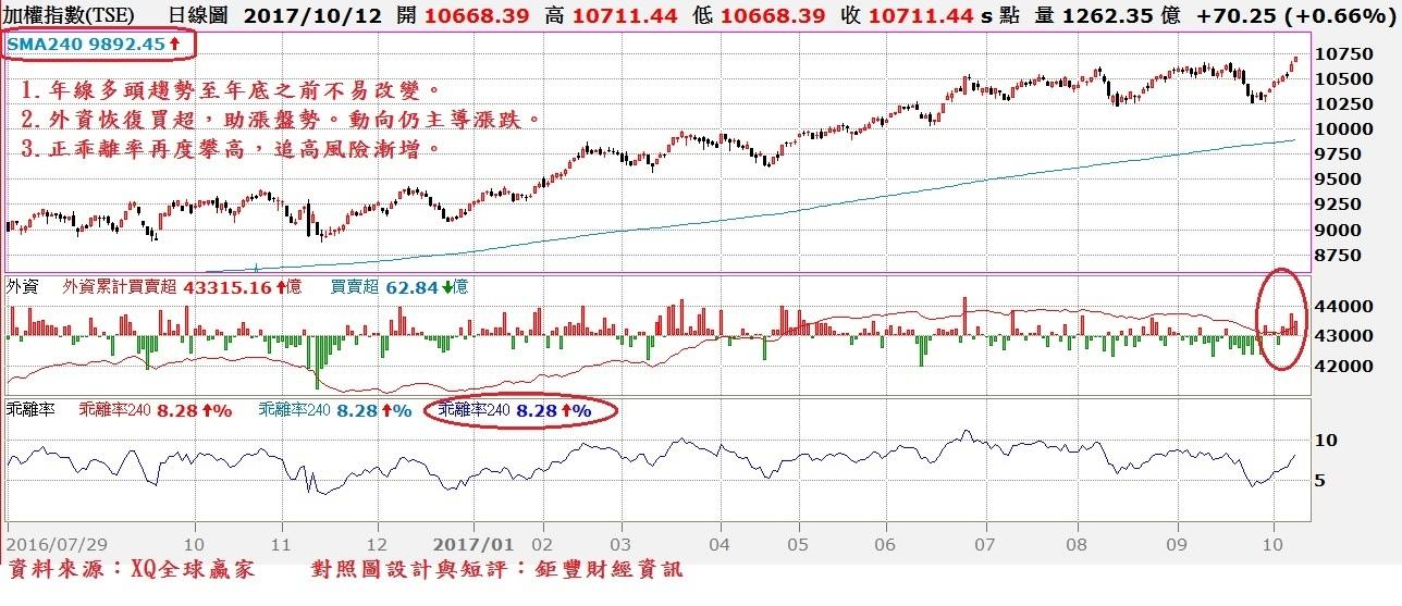 台股日K線與外資買賣超及年線乖離率走勢對照圖