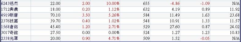 周一(1016)外資買超的中小型公司及其營收及本益比~2