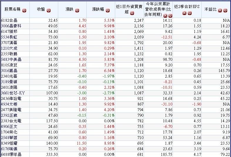 周一(1016)外資買超的中小型公司及其營收及本益比~1