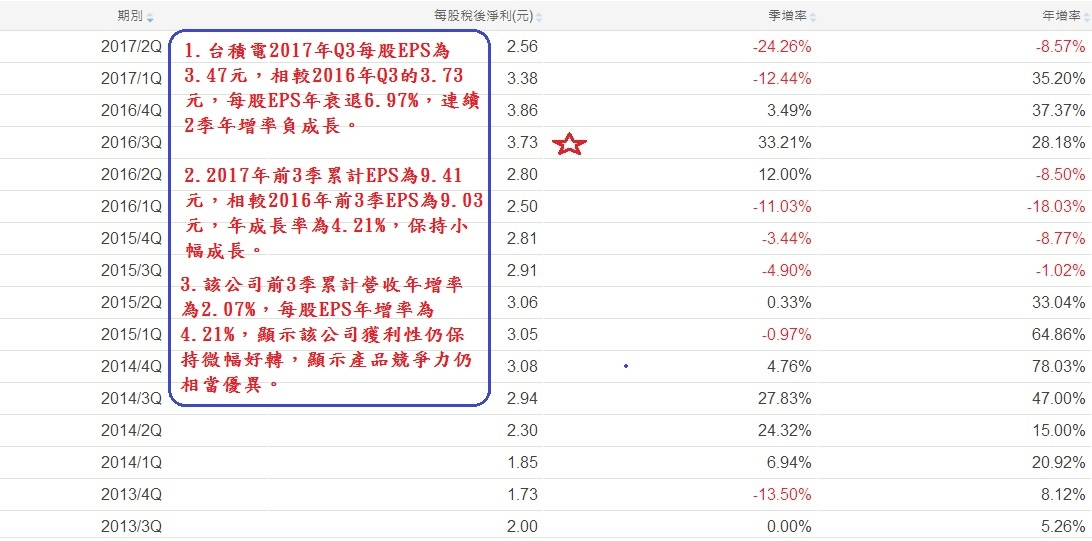台積電( 2330)單季EPS成長率表