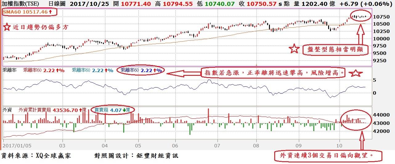 台股日K線與季(60)線乖離率與外資買賣超對照圖~1