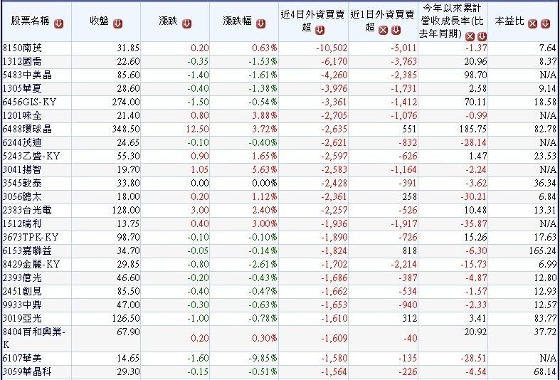本周前四個交易日(1023~1026)外資大量賣超的中小型股~1