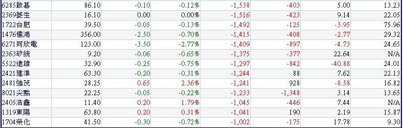 本周前四個交易日(1023~1026)外資大量賣超的中小型股~2
