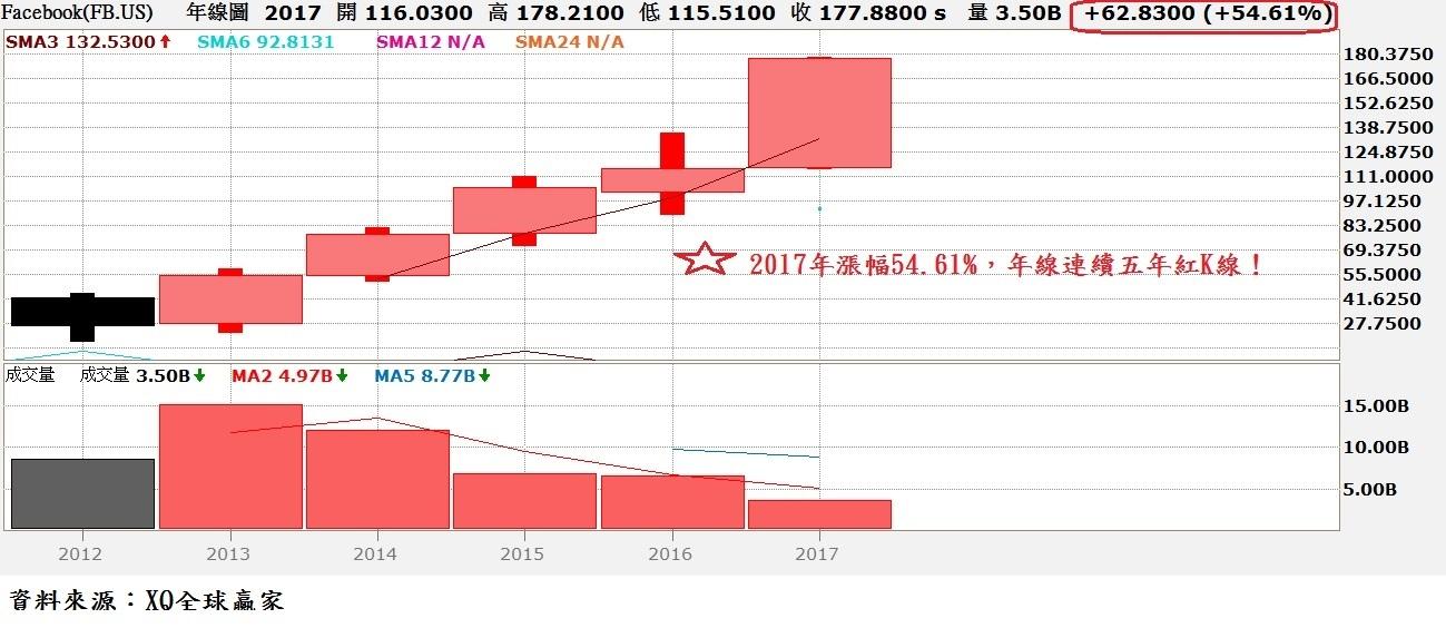 FB股價年K線圖