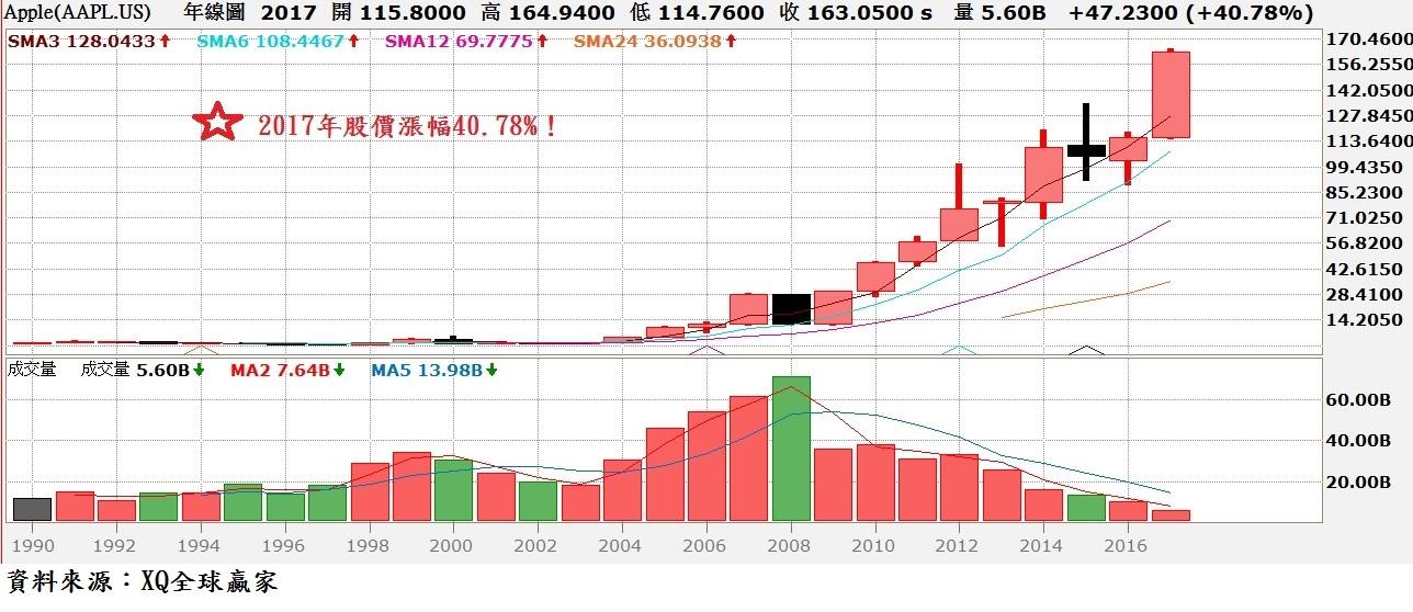 蘋果股價年K線圖