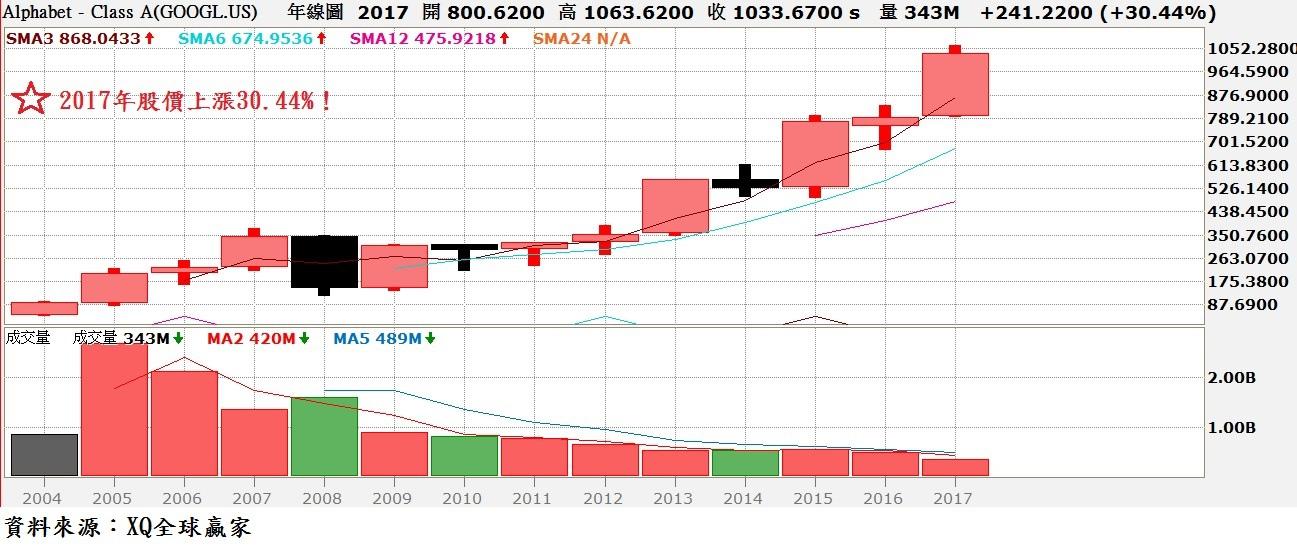 Google股價年K線圖