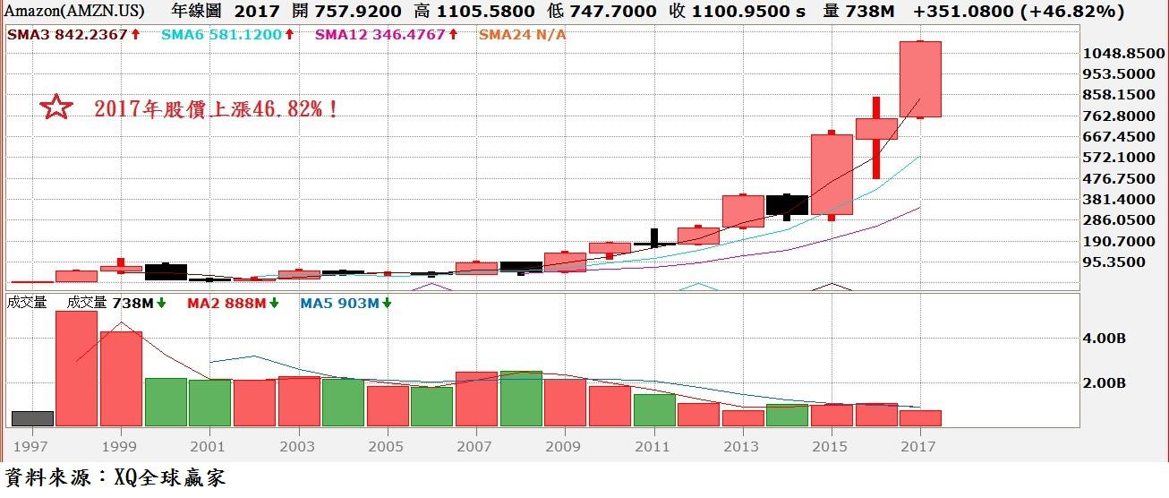 Amazon股價年K線圖
