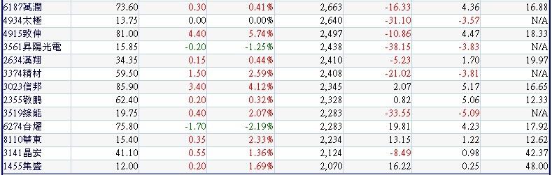 過去五個交易日(1024~1030)外資大量買超的中小型公司~2