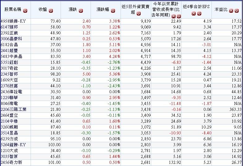 過去五個交易日(1024~1030)外資大量買超的中小型公司~1