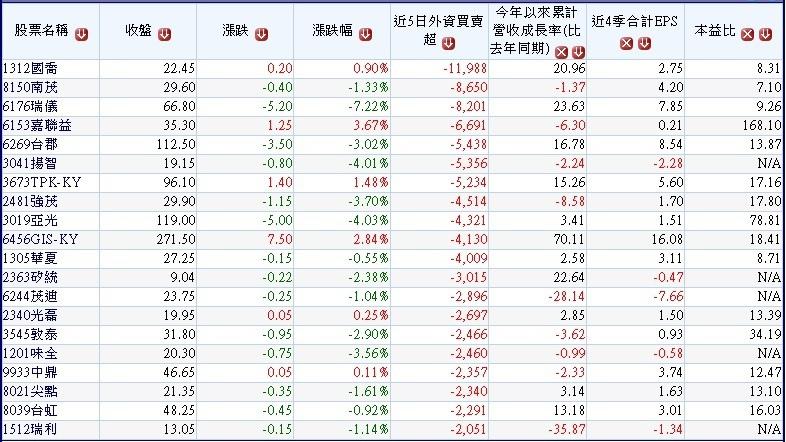 過去五個交易日(1024~1030)外資大量賣超的中小型公司~1