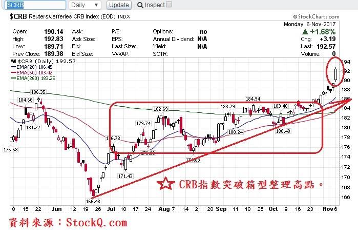 CRB指數日K線圖