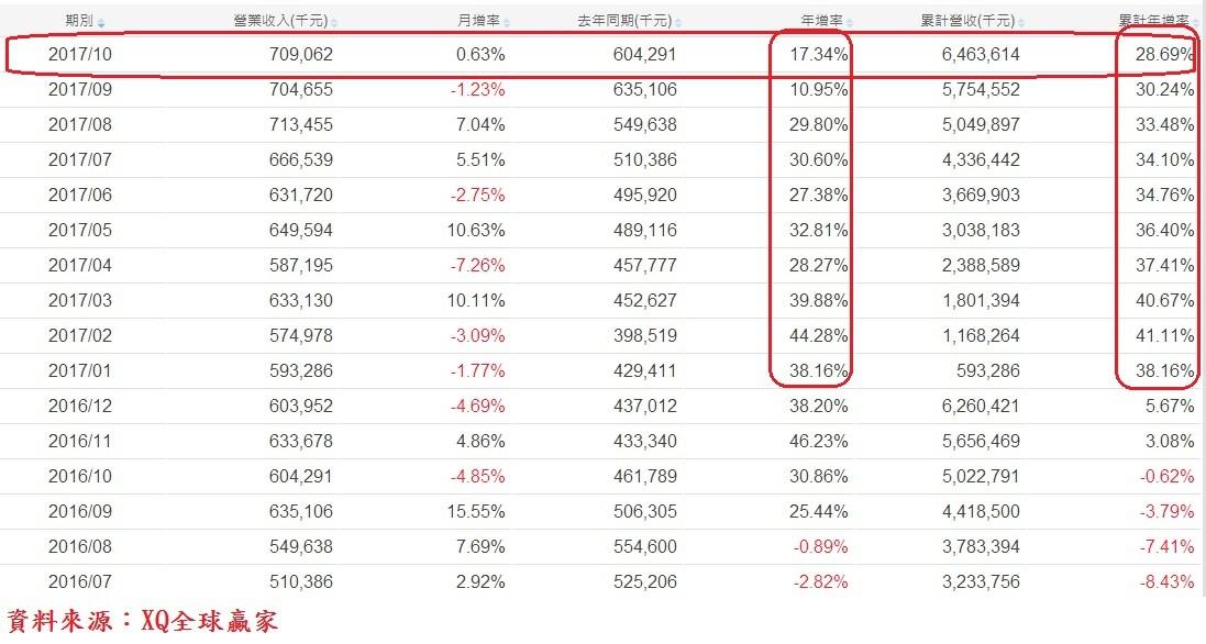 欣詮(3264)各月營收成長率表