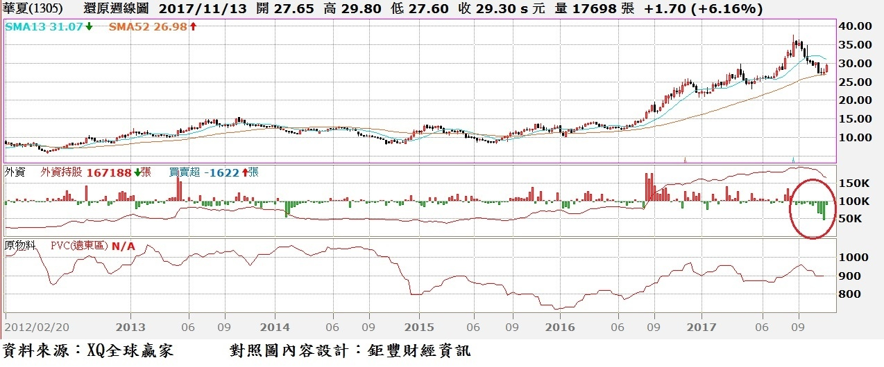 華夏(1305)周K線與主要產品價格走勢圖