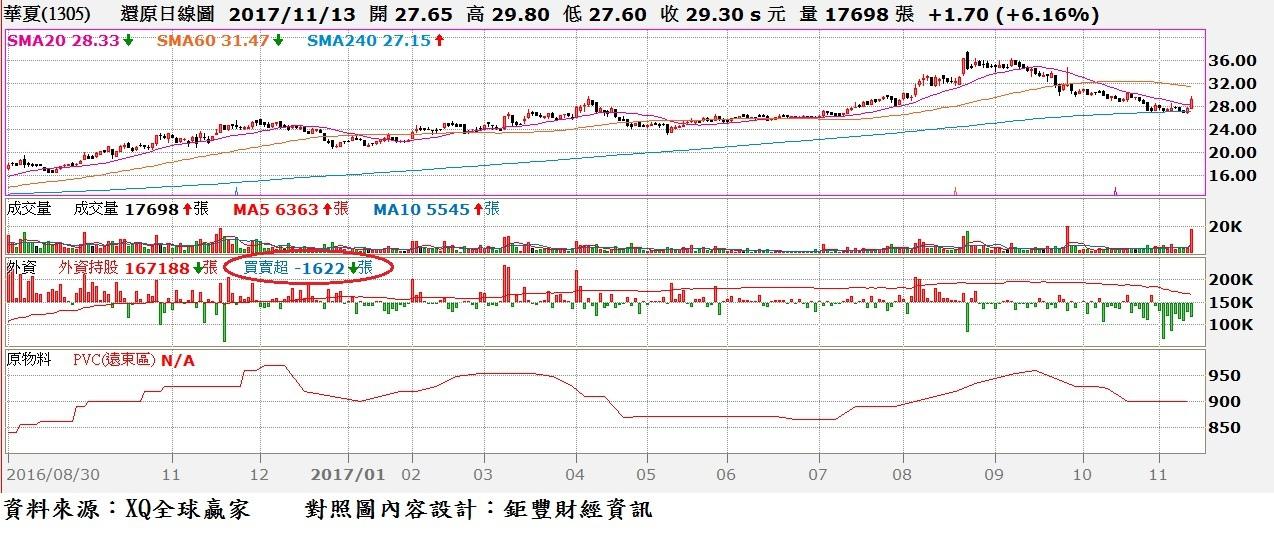 華夏(1305)日K線與主要產品價格走勢圖