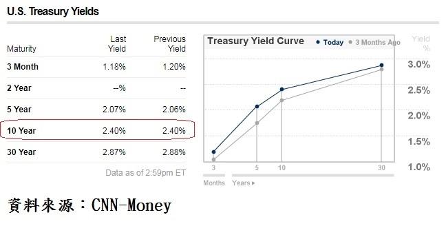 美國公債殖利率曲線
