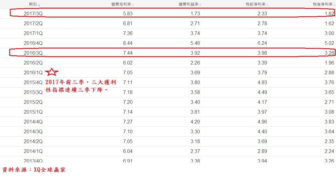 鴻海(2317)獲利性指標~2