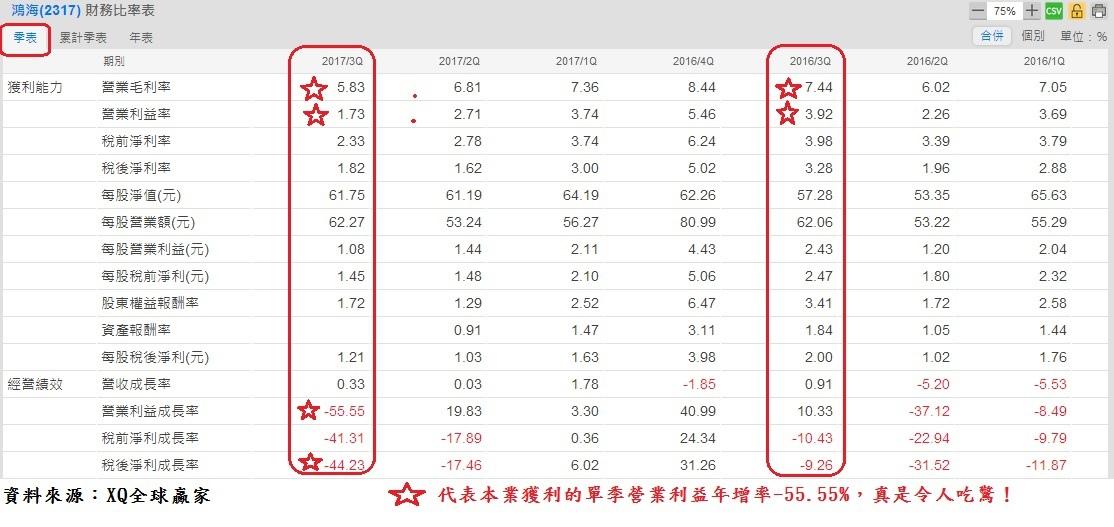 鴻海(2317)單季財務比率表