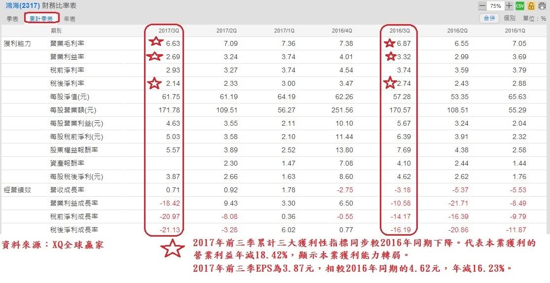 鴻海(2317)季累計財務比率分析表~1