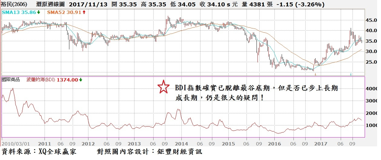 裕民(2606)周K線與主要產品價格走勢圖