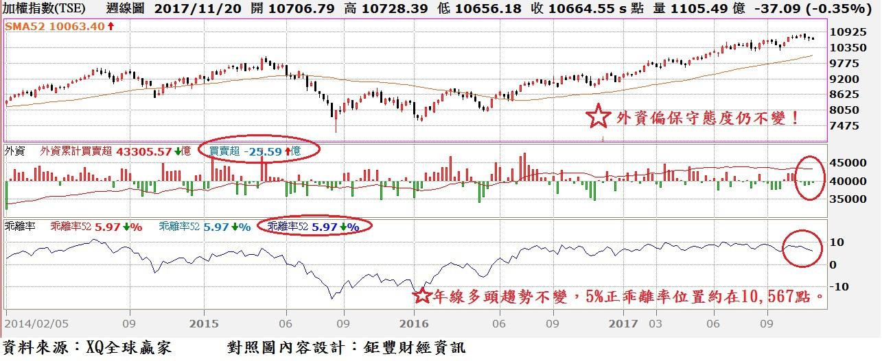 台股周K線與年(52)線乖離率與外資買賣超對照圖