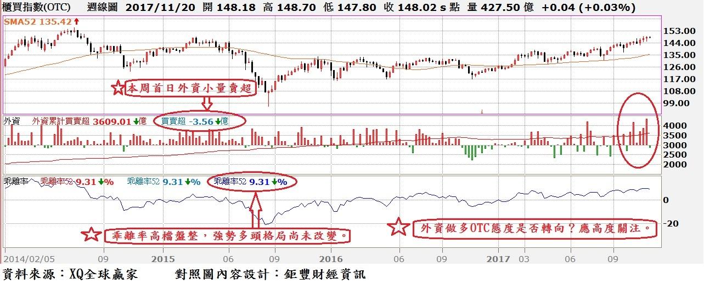 台股OTC周K線與年(52)線乖離率與外資買賣超對照圖