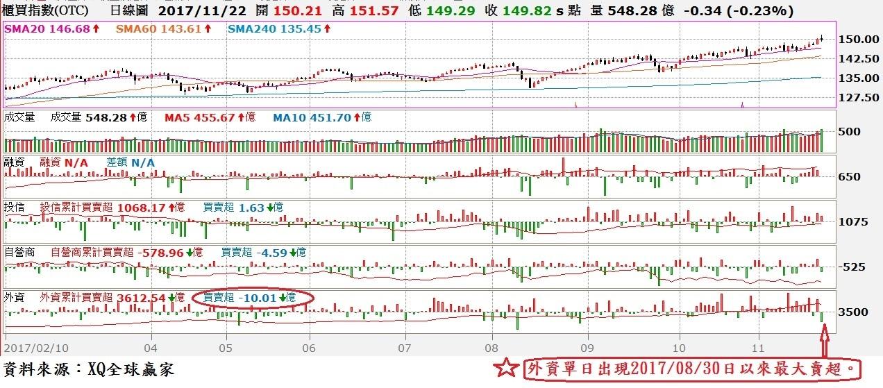 台股OTC日K線與與三大法人及融資對照圖
