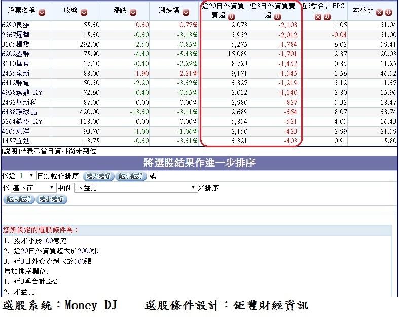 過去20個交易日(1026~1122)外資大量買超但近3(1120~1122)個交易日開始轉為賣超的中小型股