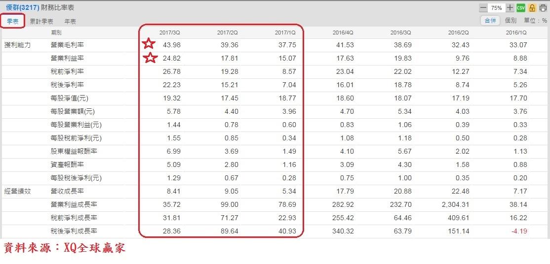 優群(3217)單季財務比率表