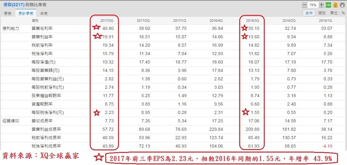 優群(3217)季累計財務比率表