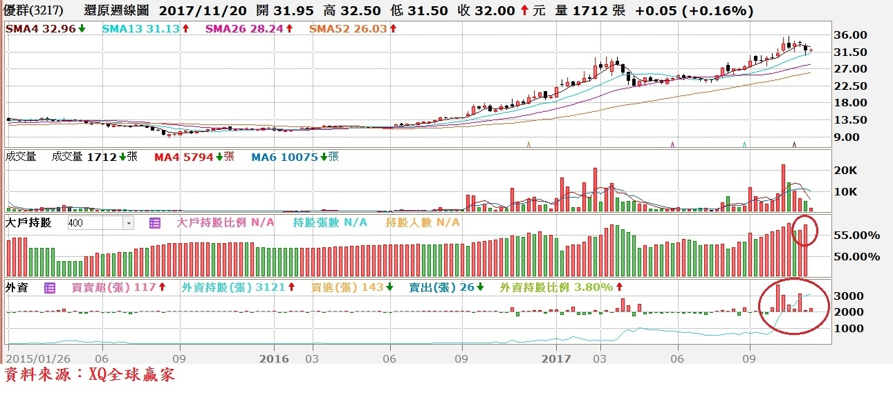 優群(3217)周K線與400張股東持股比率與外資買賣超對照圖