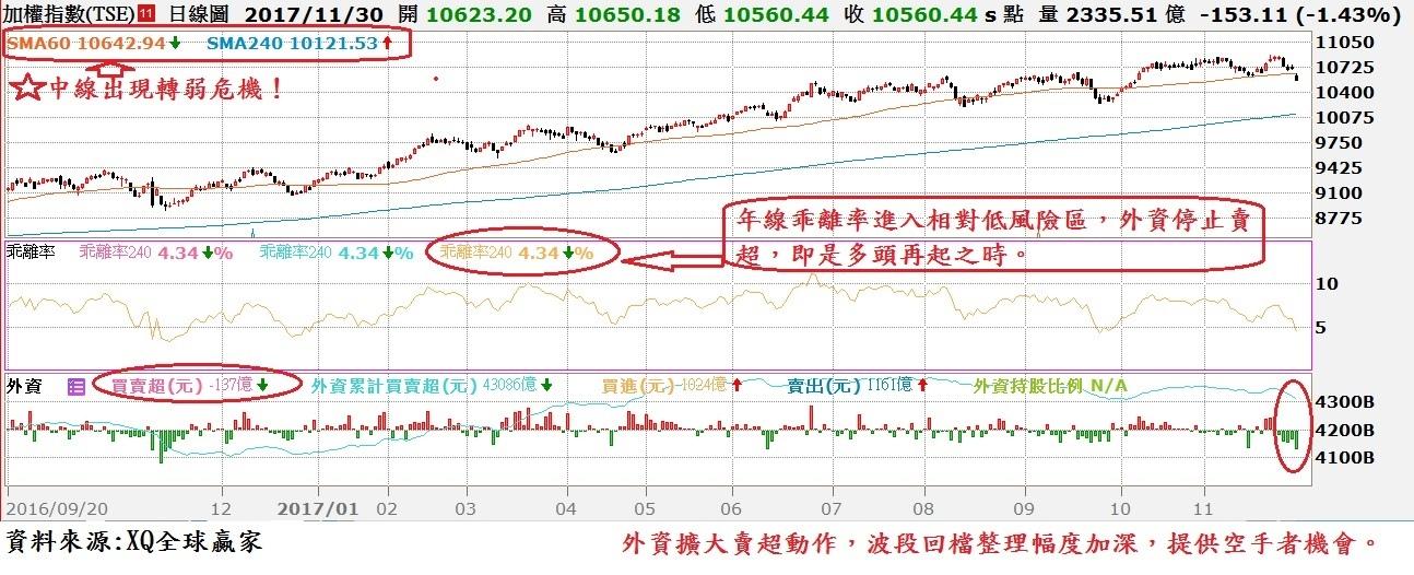台股日K線與年線乖離率及外資買賣超對照圖