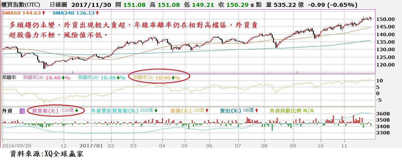 OTC日K線與年線乖離率與外資買賣超對照圖