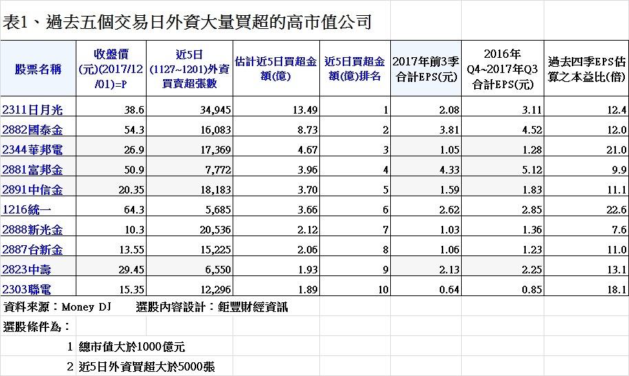20171201表1、過去五個交易日外資大量買超的高市值公司