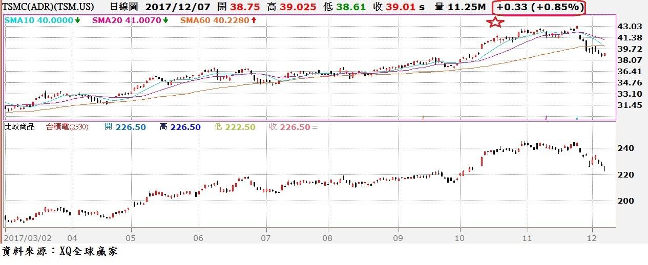 台積電(2330)ADR與普通股日K線走勢對照圖