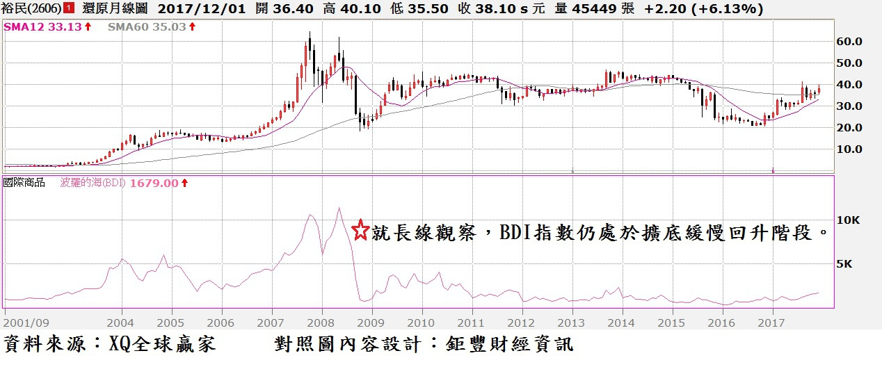裕民(2606)月K線與BDI指數走勢對照圖