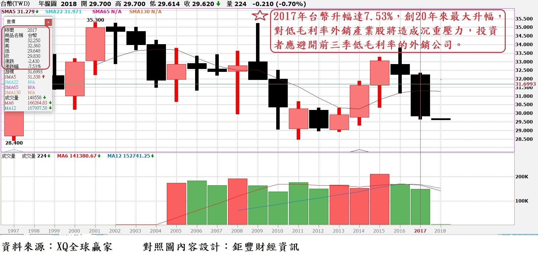 台幣幣匯率年K線圖