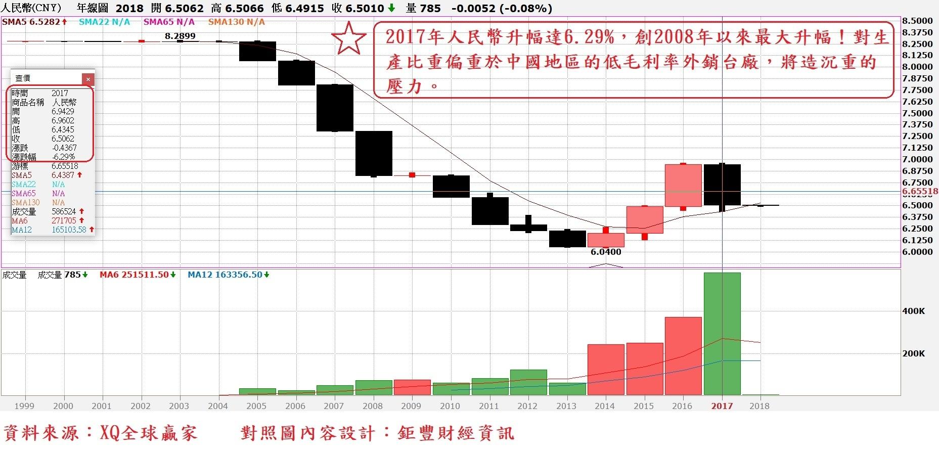 人民幣匯率年K線圖