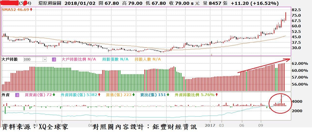 達興工程(5234)周K線與大戶持股比率與外資買賣超對照圖