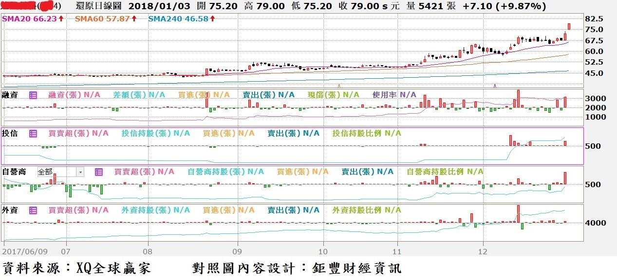 達興工程(5234)日K線與三大法人買賣超對照圖