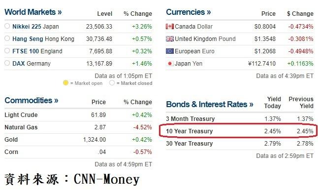 國際主要金融市場及美國公債殖利率收盤行情