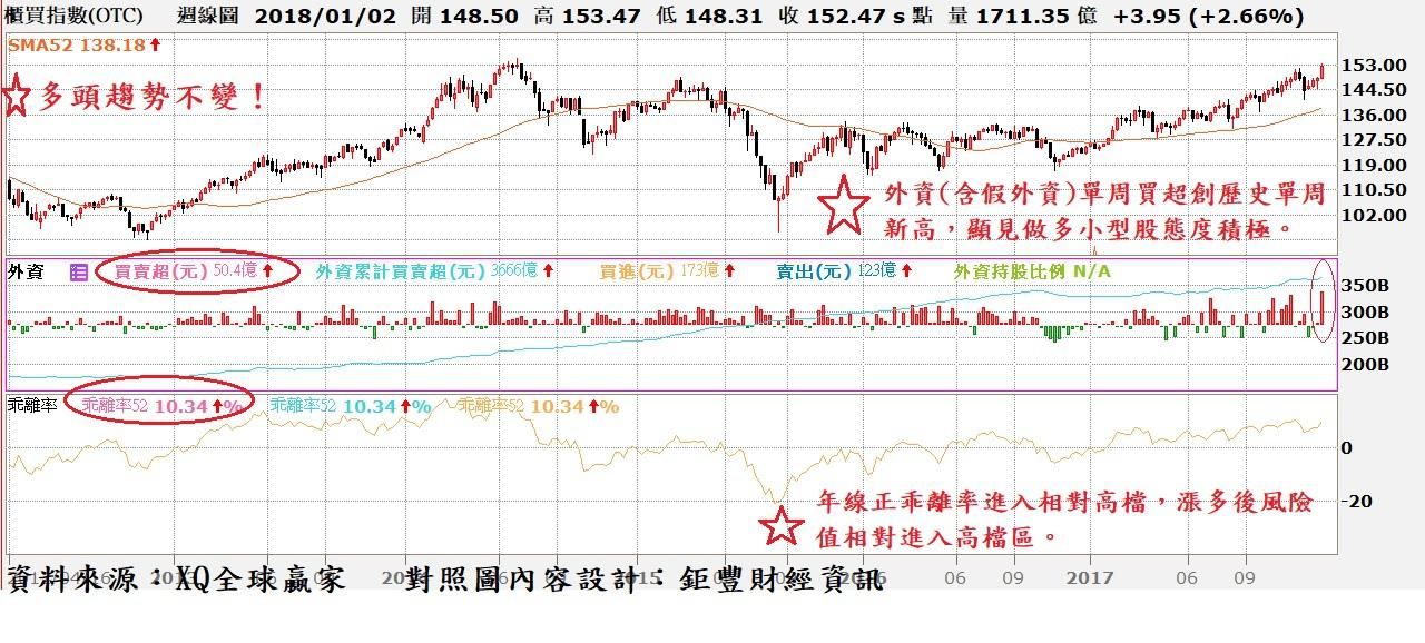 台股OTC周K縣與外資買賣超及52周均線乖離率走勢對照圖