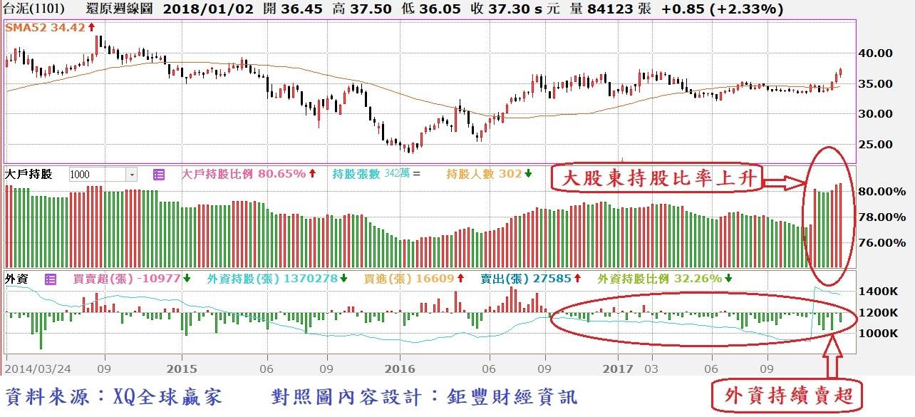 台泥(1101)周K線與大戶持股比率及外資買賣超對照圖