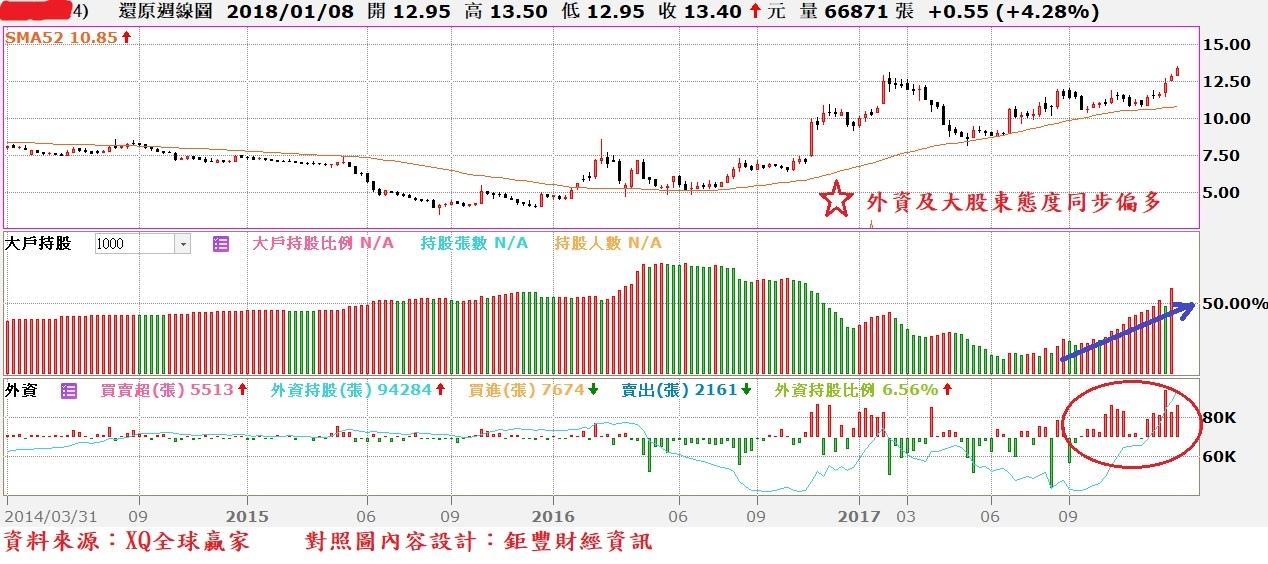 中鴻(2014)周K線與外資買賣超及大股東持股比率對照圖