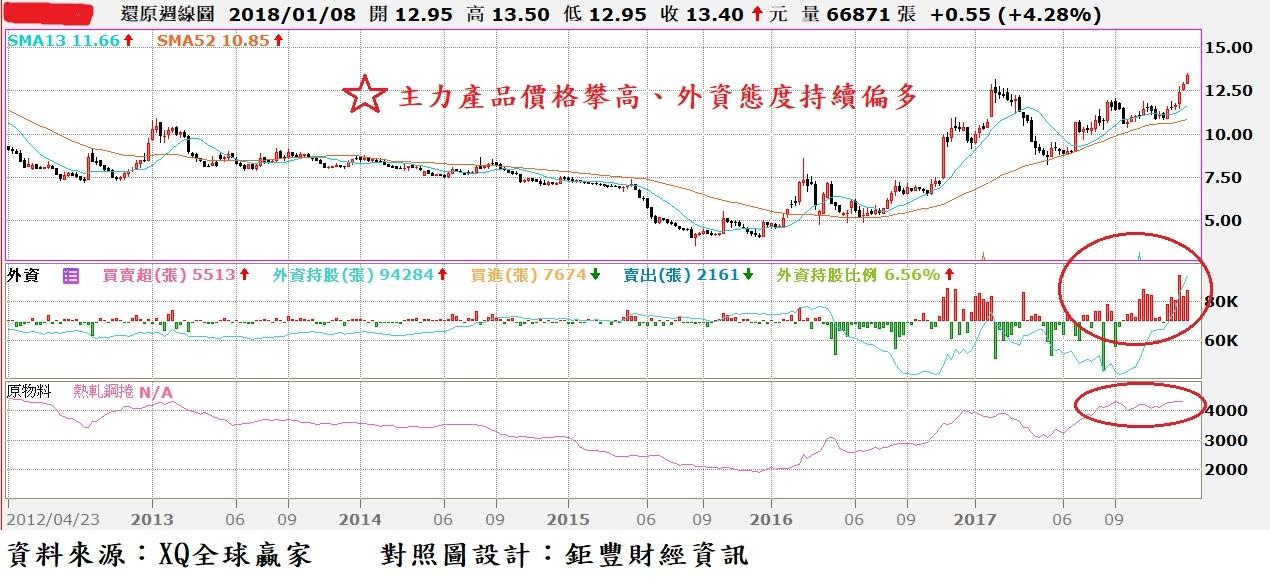 中鴻(2014)周K線與主力產品價格對照圖