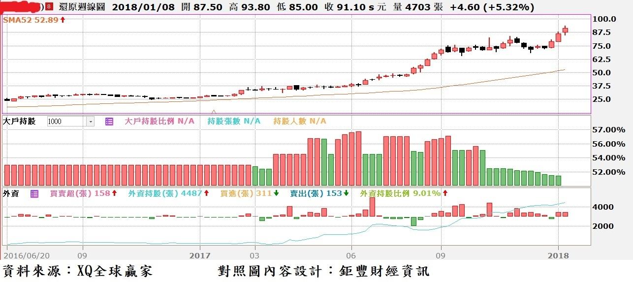 博智(8155)周K線與外資買賣超及大股東持股比率對照圖