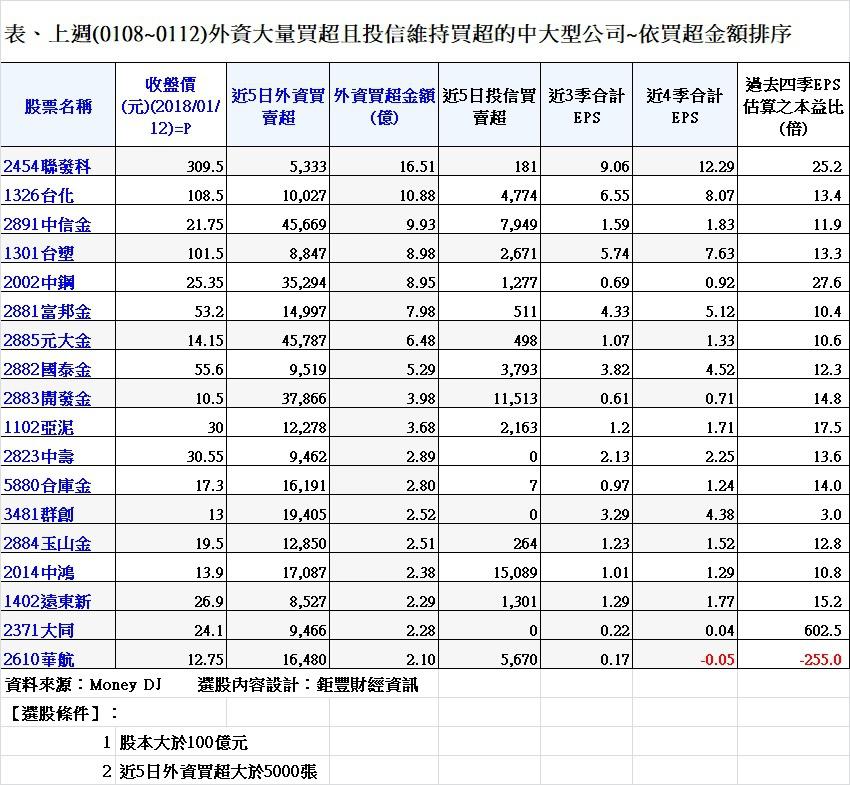 20180113表、上週(0108~0112)外資大量買超且投信維持買超的中大型公司~依買超金額排序