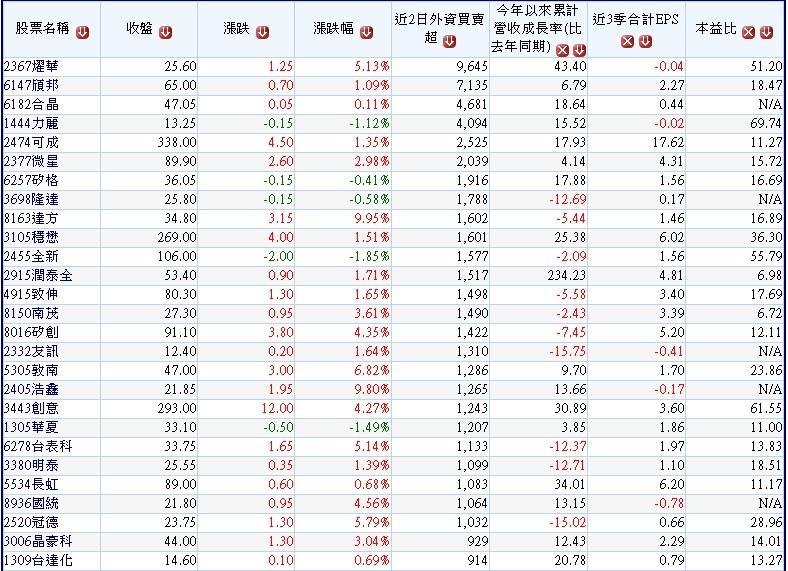 20180117過去2個交易日(0115~0116)外資買超的中小型股(依外資買超樟樹排序)~1