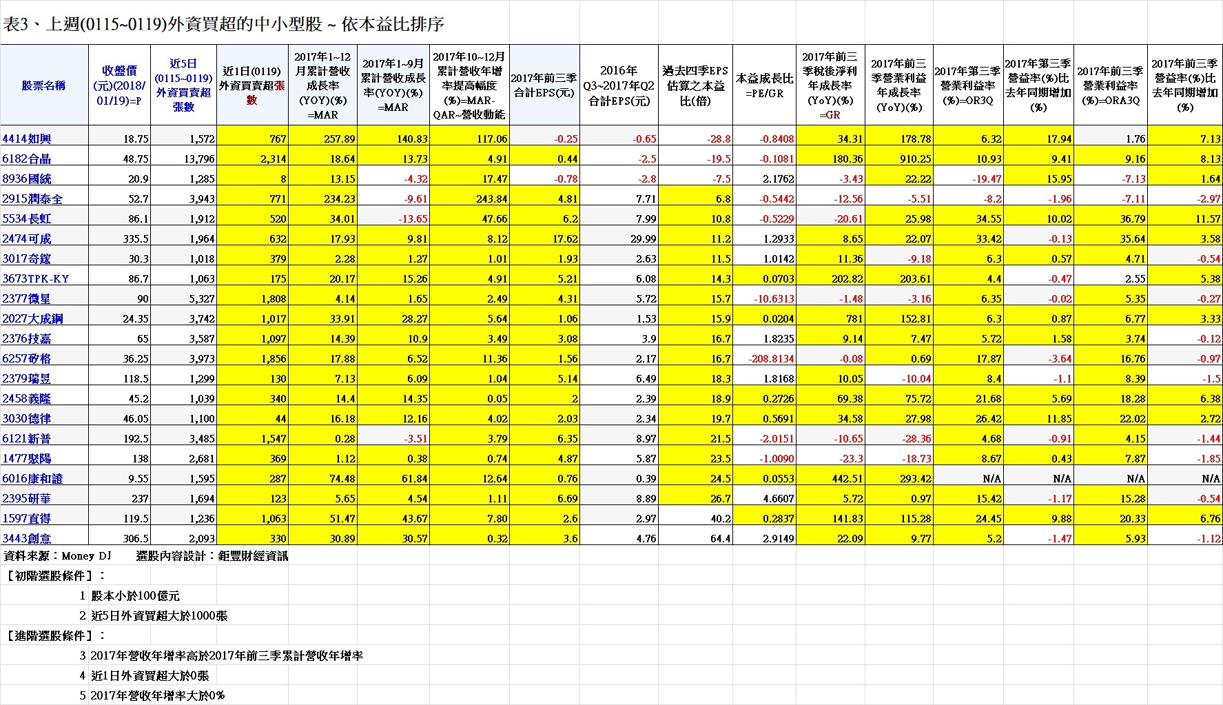 20180120表3、上週(0115~0119)外資買超的中小型股 ~ 依本益比排序