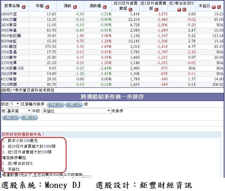 20180123過去20個交易日(1225~0122)外資累計明顯買超但過去5個交易日(0116~0122)開始轉為賣超的中小型股