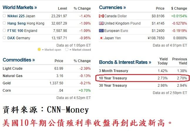 國際主要股、匯市收盤行情
